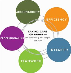 Human Resources Values - Accountability, Efficiency, Integrity, Teamwork, Professionalism